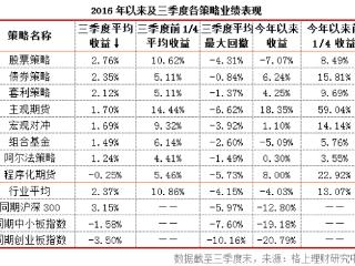 2016年三季度阳光私募九大策略业绩解析